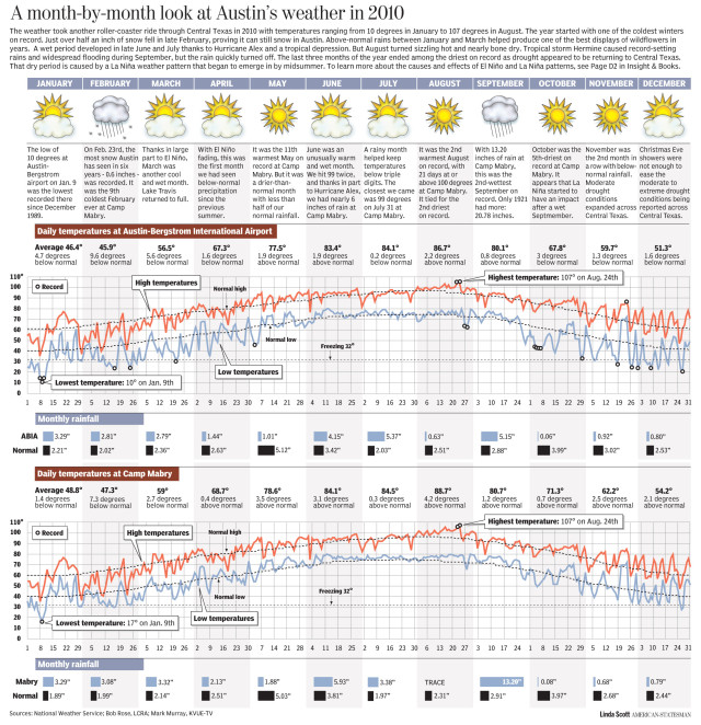 A month by month look at Austin's 2010 weather